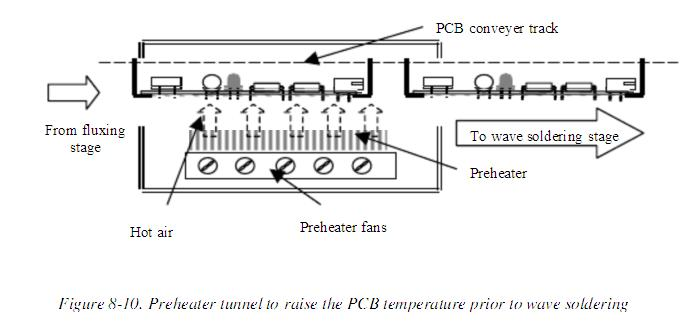 Wave (Flow) Soldering Process - Engineering Technical -PCBway