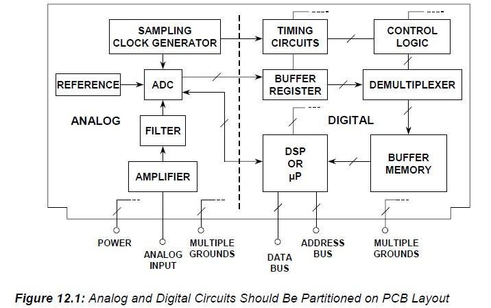 Printed Circuit Board (PCB) Design Issues - Engineering