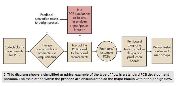 Plan Ahead For A Successful SoC-Based PCB Design