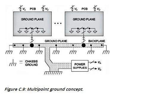 Tips about printed circuit board design: Dealing with