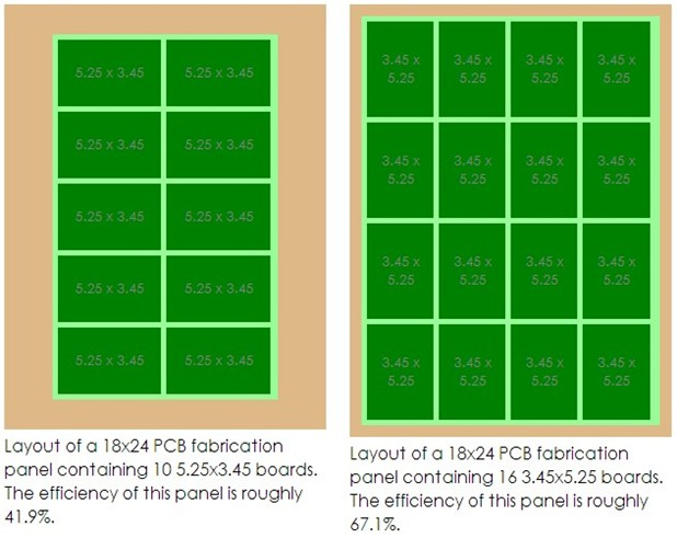PCB Panalization - PCB Array Design - Engineering Technical -PCBway