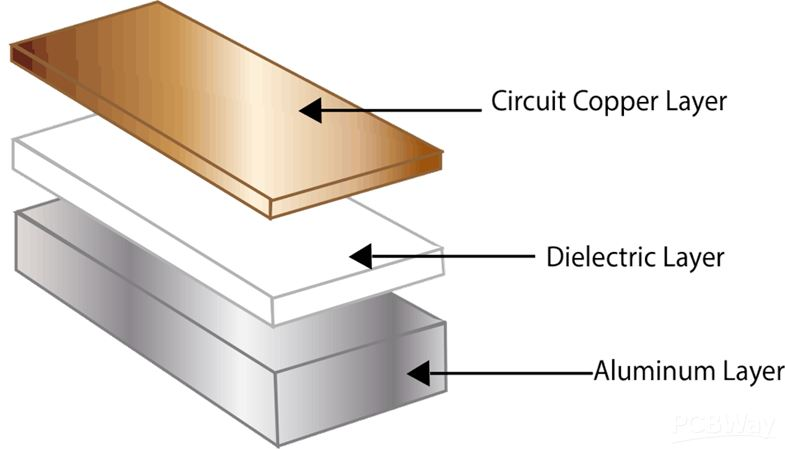 Aluminum PCB - PCB Prototype the Easy Way - PCBWay