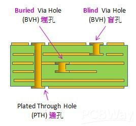 PCB_via_holes_type01.jpg