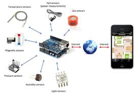 Home Automation Projects Archives - Use Arduino for