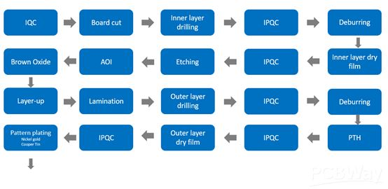 The PCB manufacturing process - Engineering Technical -PCBway