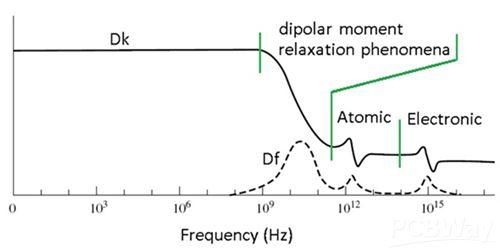 High Frequency PCB2.jpg