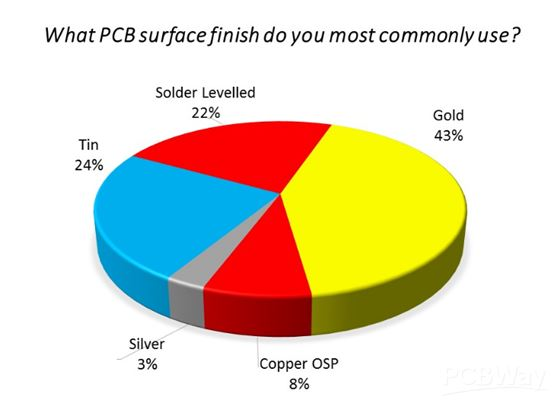 Surface Finish Technology - PCB Manufacturing Information -PCBway