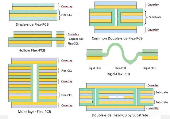 Flexible PCB and Its Manufacturing Process - Flexible PCB